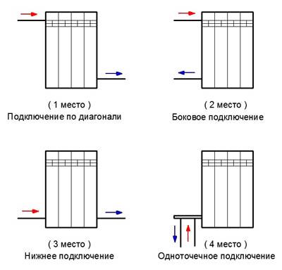 Отопительное оборудование и системы, о способах монтажа радиаторов