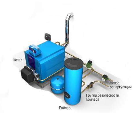 Популярное отопительное оборудование, котел с бойлером косвенного нагрева