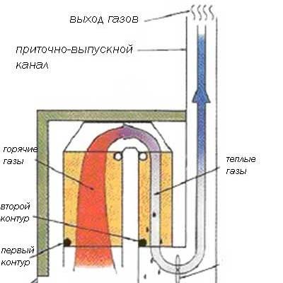 Почему конденсационные котлы отопления имеют КПД, превышающий 100