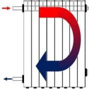 Что влияет на теплоотдачу радиаторов отопления
